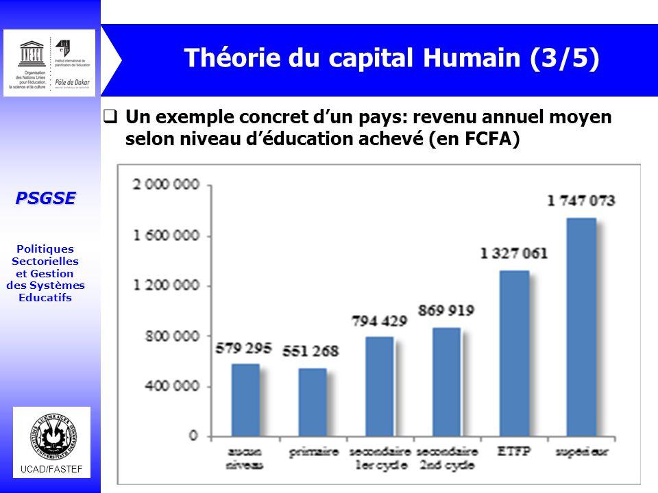 UCAD/FASTEF PSGSE Politiques Sectorielles et Gestion des Systèmes Educatifs Théorie du capital Humain (4/5)  Rendements privés et sociaux dans quelques pays d'ASS