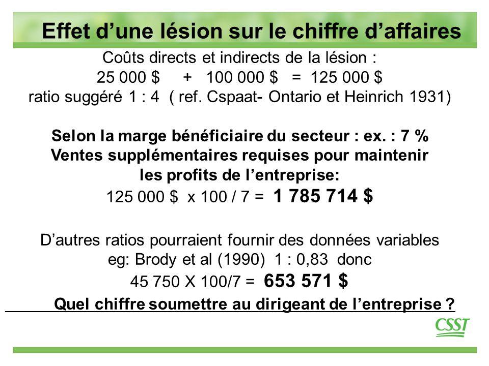 12 Effet d'une lésion sur le chiffre d'affaires Coûts directs et indirects de la lésion : 25 000 $ + 100 000 $ = 125 000 $ ratio suggéré 1 : 4 ( ref.