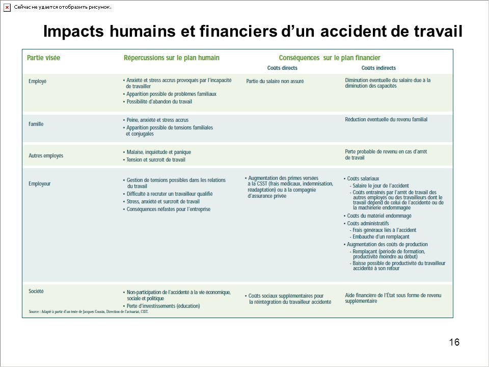 16 Impacts humains et financiers d'un accident de travail