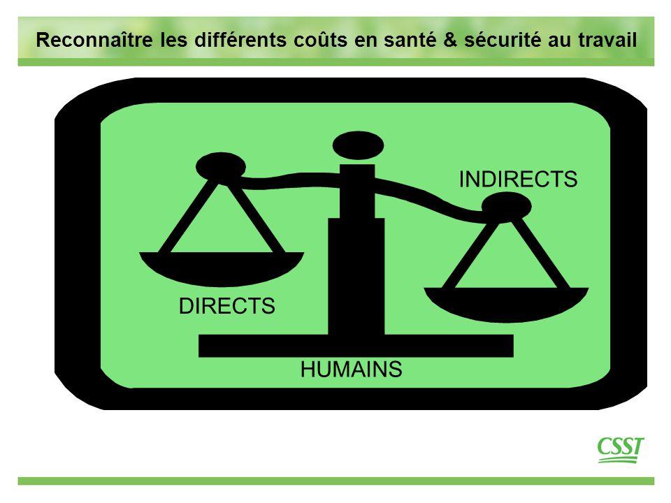 7 Reconnaître les différents coûts en santé & sécurité au travail DIRECTS INDIRECTS HUMAINS