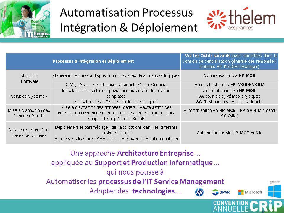 Automatisation Processus Intégration & Déploiement Une approche Architecture Entreprise … appliquée au Support et Production Informatique … qui nous pousse à Automatiser les processus de l'IT Service Management Adopter des technologies …