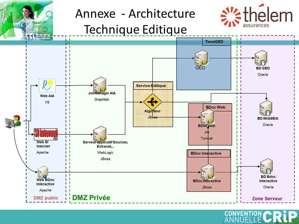Annexe - Architecture Technique Editique