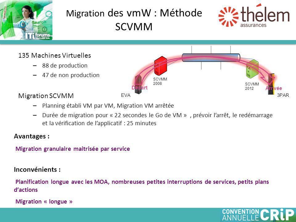 Migration des vmW : Méthode SCVMM 135 Machines Virtuelles – 88 de production – 47 de non production Migration SCVMM – Planning établi VM par VM, Migration VM arrêtée – Durée de migration pour « 22 secondes le Go de VM », prévoir l'arrêt, le redémarrage et la vérification de l'applicatif : 25 minutes SCVMM 2008 SCVMM 2012 Départ Arrivée EVA 3PAR Avantages : Migration granulaire maitrisée par service Inconvénients : Planification longue avec les MOA, nombreuses petites interruptions de services, petits plans d'actions Migration « longue »