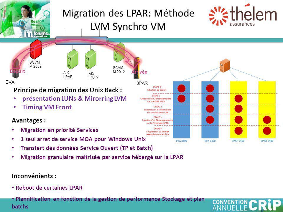 Avantages : Migration en priorité Services 1 seul arret de service MOA pour Windows Unix Transfert des données Service Ouvert (TP et Batch) Migration granulaire maitrisée par service hébergé sur la LPAR Inconvénients : Reboot de certaines LPAR Plannification en fonction de la gestion de performance Stockage et plan batchs Migration des LPAR: Méthode LVM Synchro VM Principe de migration des Unix Back : présentation LUNs & Mirorring LVM Timing VM Front SCVM M 2008 SCVM M 2012 Départ Arrivée EVA 3PAR AIX LPAR AIX LPAR