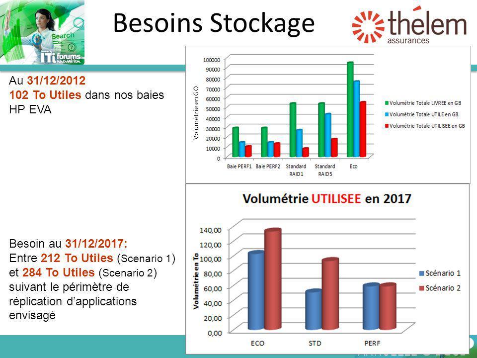 Au 31/12/2012 102 To Utiles dans nos baies HP EVA Besoin au 31/12/2017: Entre 212 To Utiles ( Scenario 1 ) et 284 To Utiles ( Scenario 2 ) suivant le périmètre de réplication d'applications envisagé Volumétrie en GO Besoins Stockage