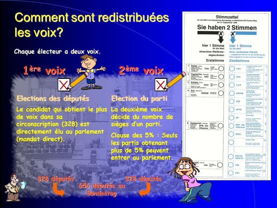 Comment sont redistribuées les voix? 1ère voix2ème voix Chaque électeur a deux voix. Elections des députésElection du parti La deuxième voix décide du