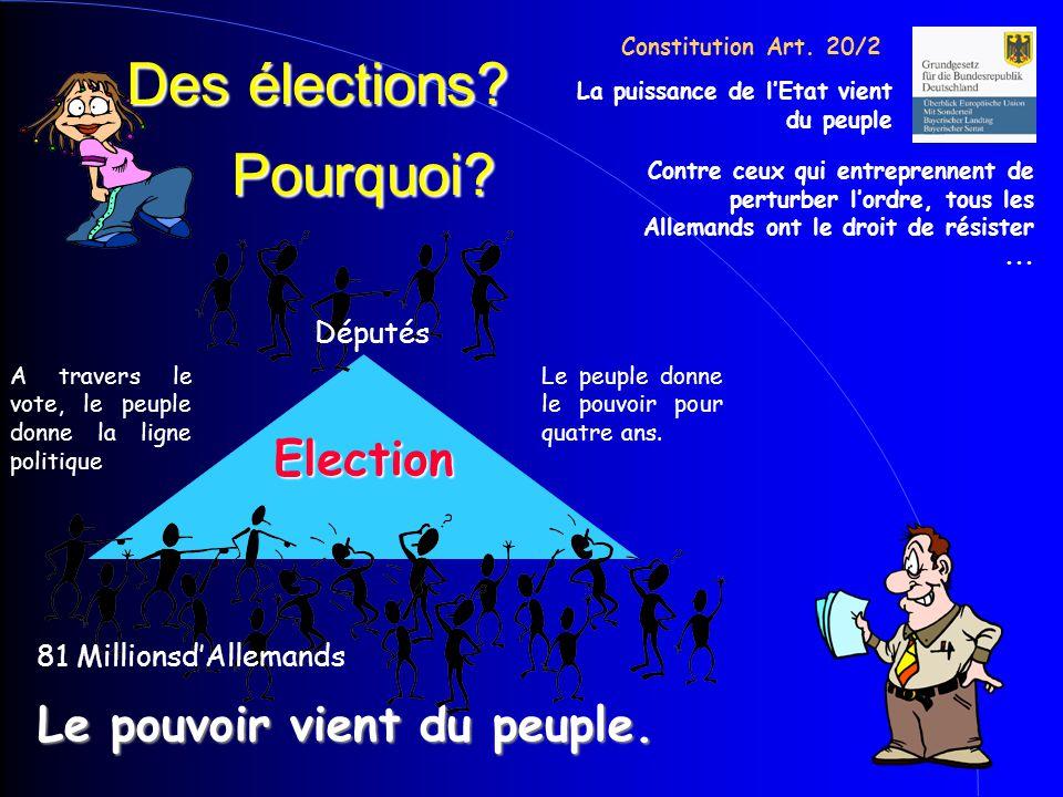 Des élections? Le pouvoir vient du peuple. Pourquoi? 81 Millionsd'Allemands Députés A travers le vote, le peuple donne la ligne politique Election Le