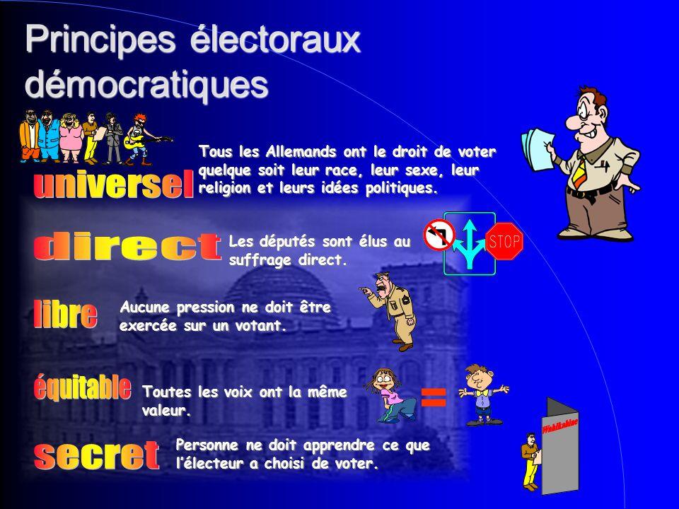 Principes électoraux démocratiques Tous les Allemands ont le droit de voter quelque soit leur race, leur sexe, leur religion et leurs idées politiques