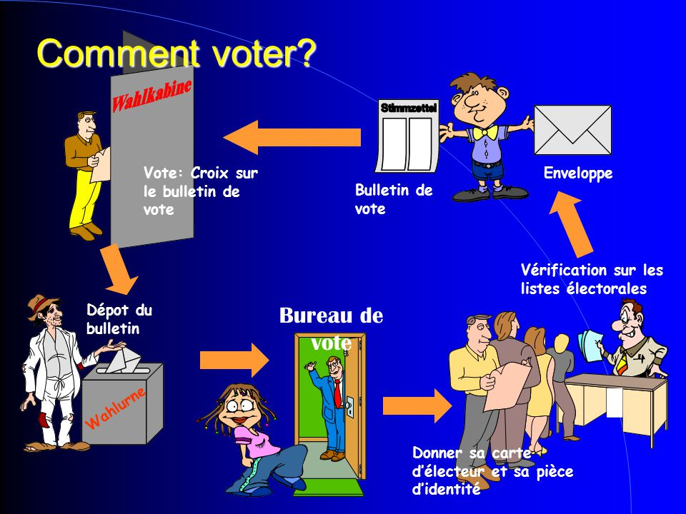 Bureau de vote Comment voter.