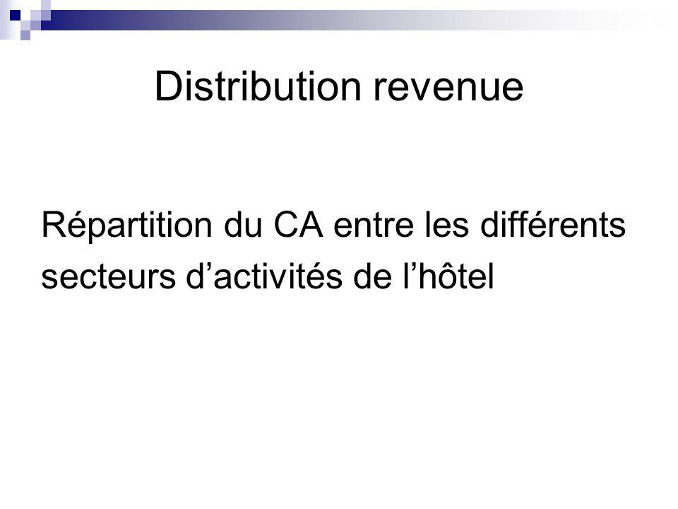Distribution revenue Répartition du CA entre les différents secteurs d'activités de l'hôtel