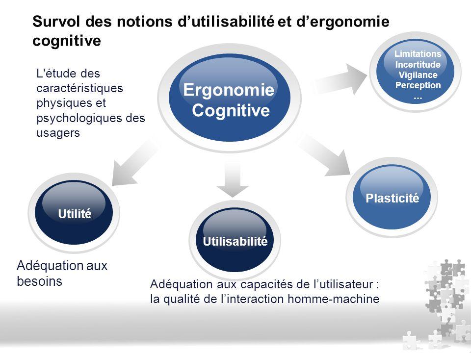 Utilité Ergonomie Cognitive Plasticité Utilisabilité Survol des notions d'utilisabilité et d'ergonomie cognitive Limitations Incertitude Vigilance Per