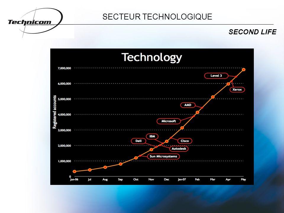 SECTEUR TECHNOLOGIQUE