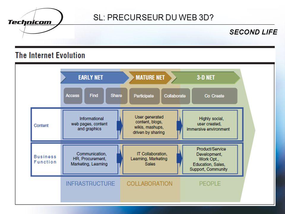 SL: PRECURSEUR DU WEB 3D SECOND LIFE