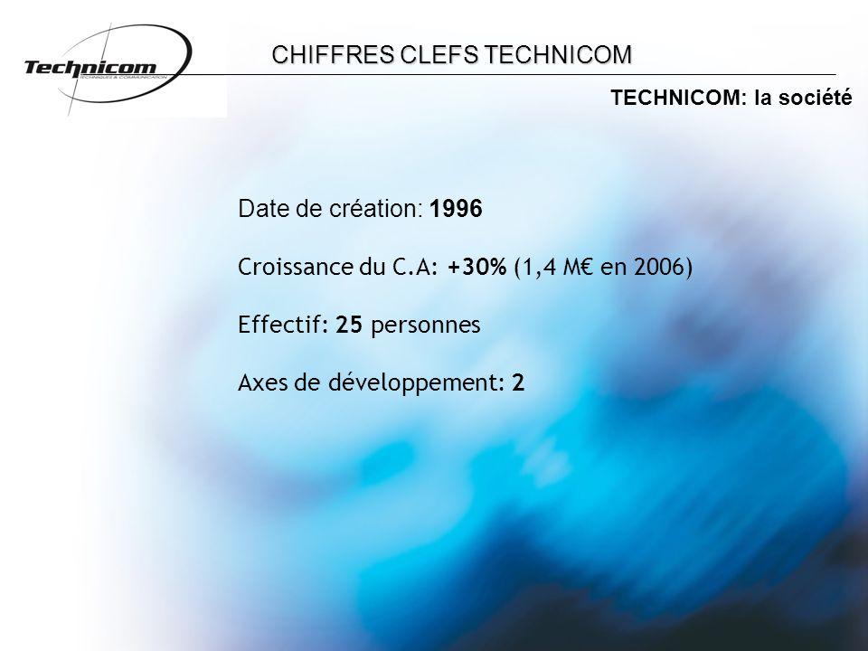 CHIFFRES CLEFS TECHNICOM TECHNICOM: la société Date de création: 1996 Croissance du C.A: +30% (1,4 M€ en 2006) Effectif: 25 personnes Axes de développement: 2