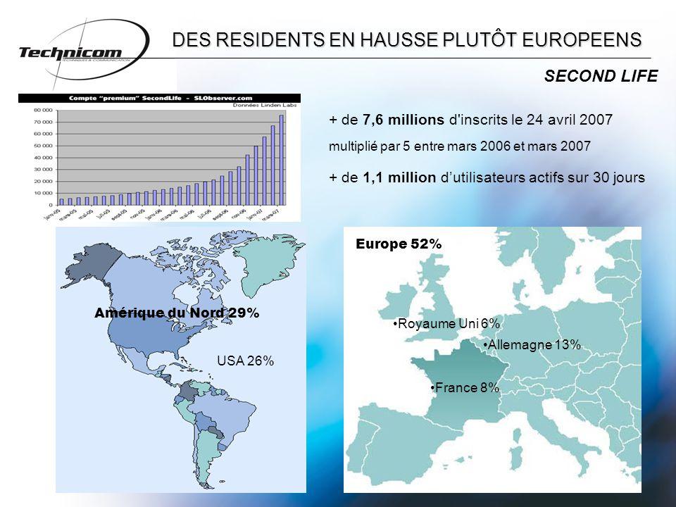 DES RESIDENTS EN HAUSSE PLUTÔT EUROPEENS + de 7,6 millions d inscrits le 24 avril 2007 multiplié par 5 entre mars 2006 et mars 2007 + de 1,1 million d'utilisateurs actifs sur 30 jours SECOND LIFE Amérique du Nord 29% USA 26% Royaume Uni 6% Allemagne 13% France 8% Europe 52%