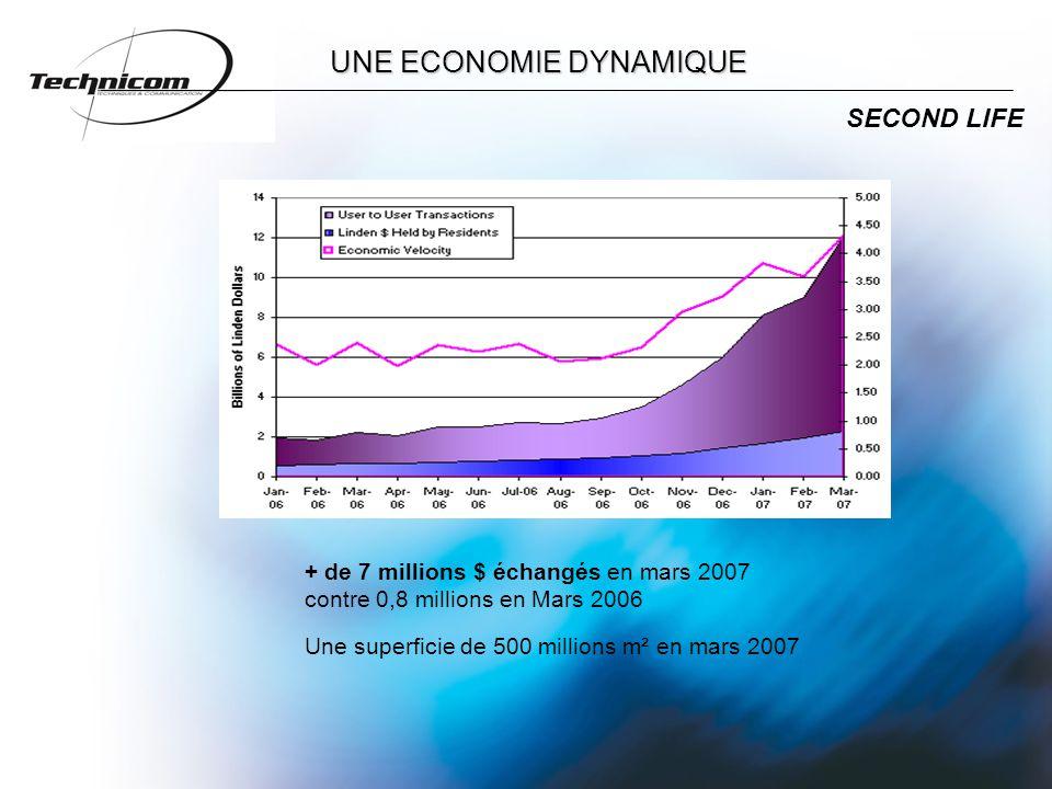 UNE ECONOMIE DYNAMIQUE Une superficie de 500 millions m² en mars 2007 SECOND LIFE + de 7 millions $ échangés en mars 2007 contre 0,8 millions en Mars 2006