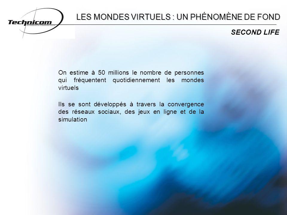 On estime à 50 millions le nombre de personnes qui fréquentent quotidiennement les mondes virtuels SECOND LIFE Ils se sont développés à travers la convergence des réseaux sociaux, des jeux en ligne et de la simulation LES MONDES VIRTUELS : UN PHÉNOMÈNE DE FOND