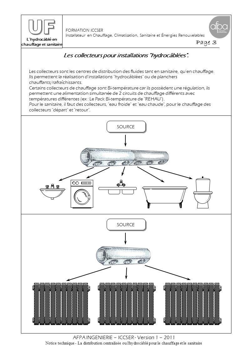 L'hydrocâblé en chauffage et sanitaire Page 4 AFPA INGENIERIE – ICCSER - Version 1 – 2011 Notice technique - La distribution centralisée ou l hydrocâblé pour le chauffage et le sanitaire FORMATION ICCSER Installateur en Chauffage, Climatisation, Sanitaire et Énergies Renouvelables Les collecteurs :  Collecteurs fabriqués artisanalement en cuivre, en acier galvanisé ou en acier en fonction de l utilisation, du nombre de départs et des diamètres.