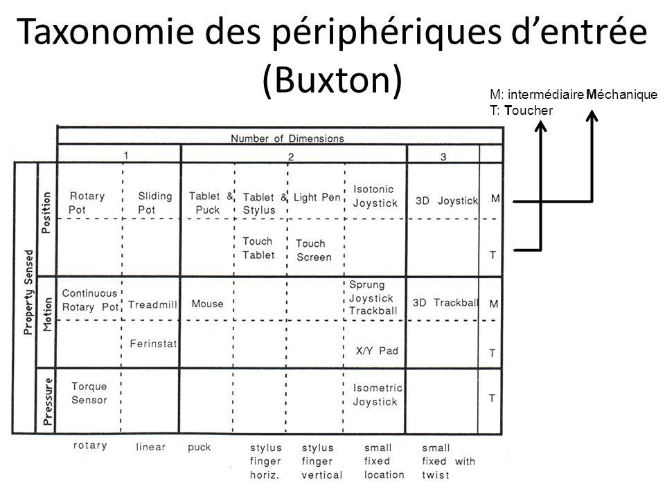 Taxonomie des périphériques d'entrée (Buxton) M: intermédiaire Méchanique T: Toucher
