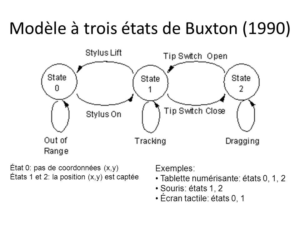 Modèle à trois états de Buxton (1990) État 0: pas de coordonnées (x,y) États 1 et 2: la position (x,y) est captée Exemples: Tablette numérisante: états 0, 1, 2 Souris: états 1, 2 Écran tactile: états 0, 1