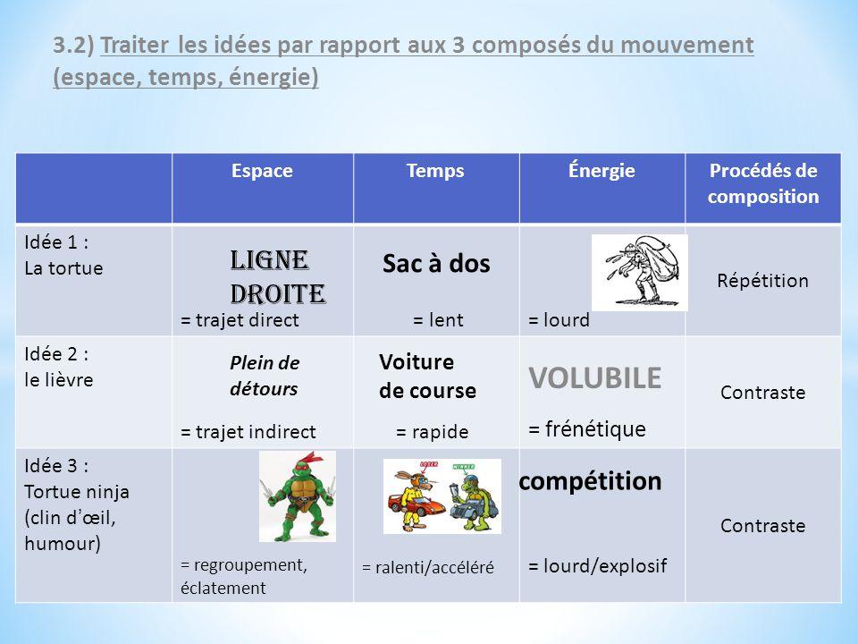 3.2) Traiter les idées par rapport aux 3 composés du mouvement (espace, temps, énergie) EspaceTempsÉnergieProcédés de composition Idée 1 : La tortue =