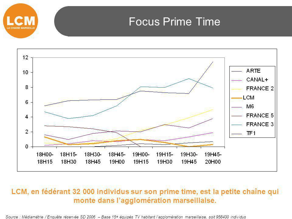 Focus Prime Time LCM, en fédérant 32 000 individus sur son prime time, est la petite chaîne qui monte dans l'agglomération marseillaise. Source : Médi
