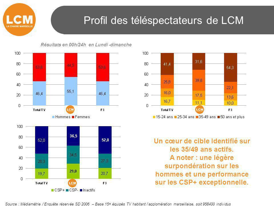 Profil des téléspectateurs de LCM Résultats en 00h/24h en Lundi -dimanche Source : Médiamétrie / Enquête réservée SD 2006 – Base 15+ équipés TV habita