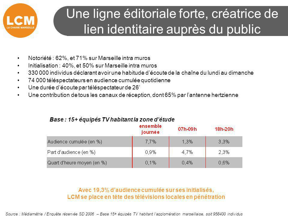 Une ligne éditoriale forte, créatrice de lien identitaire auprès du public Notoriété : 62%, et 71% sur Marseille intra muros Initialisation : 40%, et