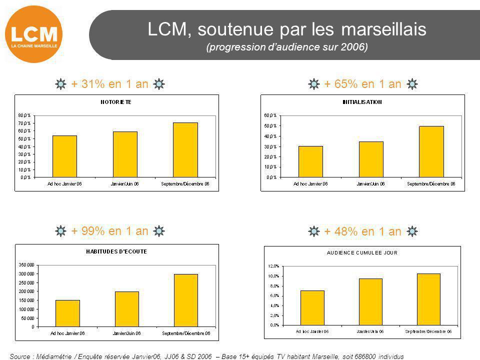 LCM, soutenue par les marseillais (progression d'audience sur 2006) Source : Médiamétrie / Enquête réservée Janvier06, JJ06 & SD 2006 – Base 15+ équip