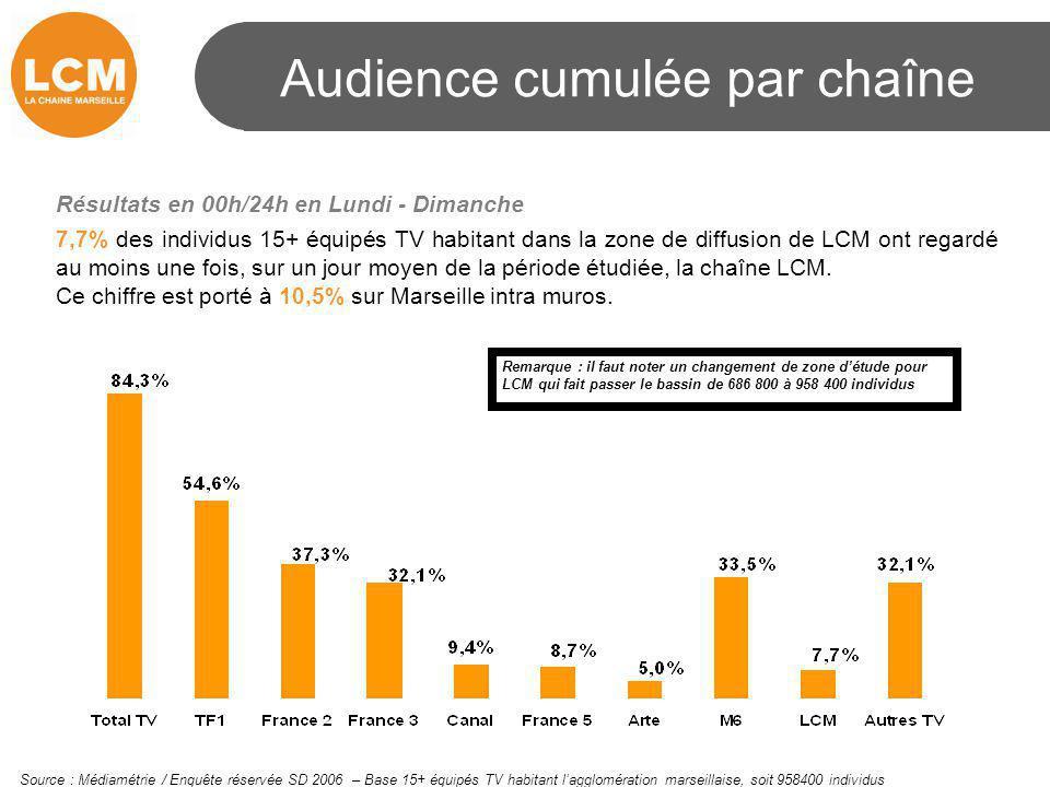 Audience cumulée par chaîne Résultats en 00h/24h en Lundi - Dimanche 7,7% des individus 15+ équipés TV habitant dans la zone de diffusion de LCM ont r