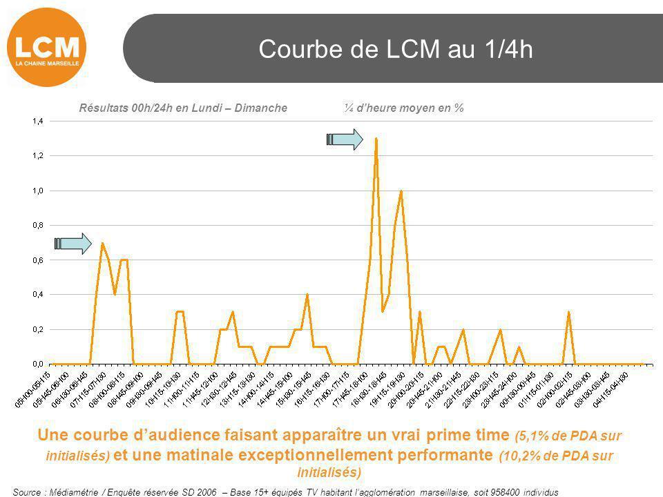 Courbe de LCM au 1/4h Résultats 00h/24h en Lundi – Dimanche¼ d'heure moyen en % Une courbe d'audience faisant apparaître un vrai prime time (5,1% de P