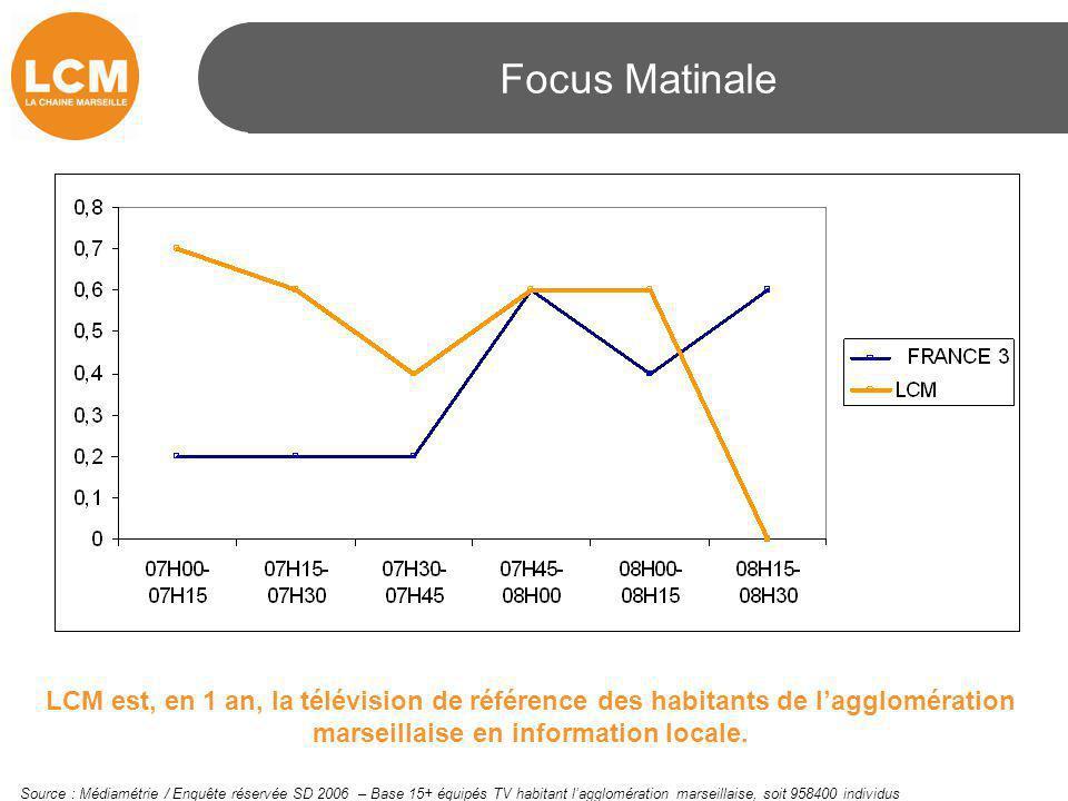 Focus Matinale LCM est, en 1 an, la télévision de référence des habitants de l'agglomération marseillaise en information locale. Source : Médiamétrie