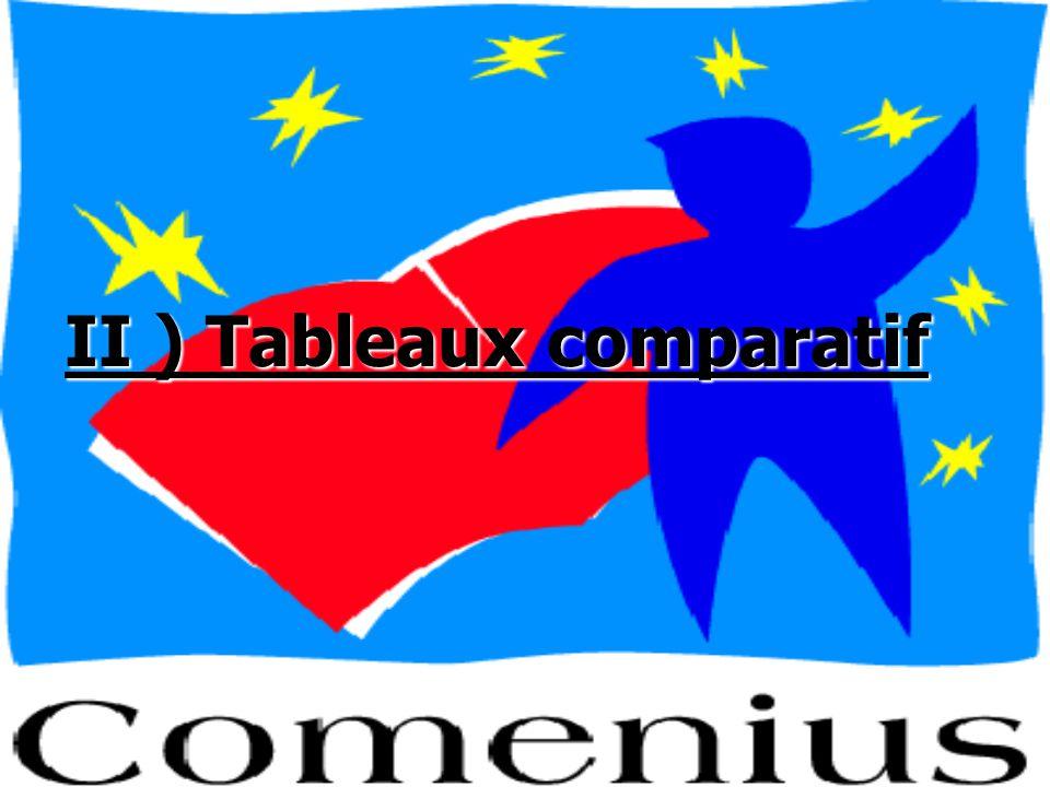 II ) Tableaux comparatif