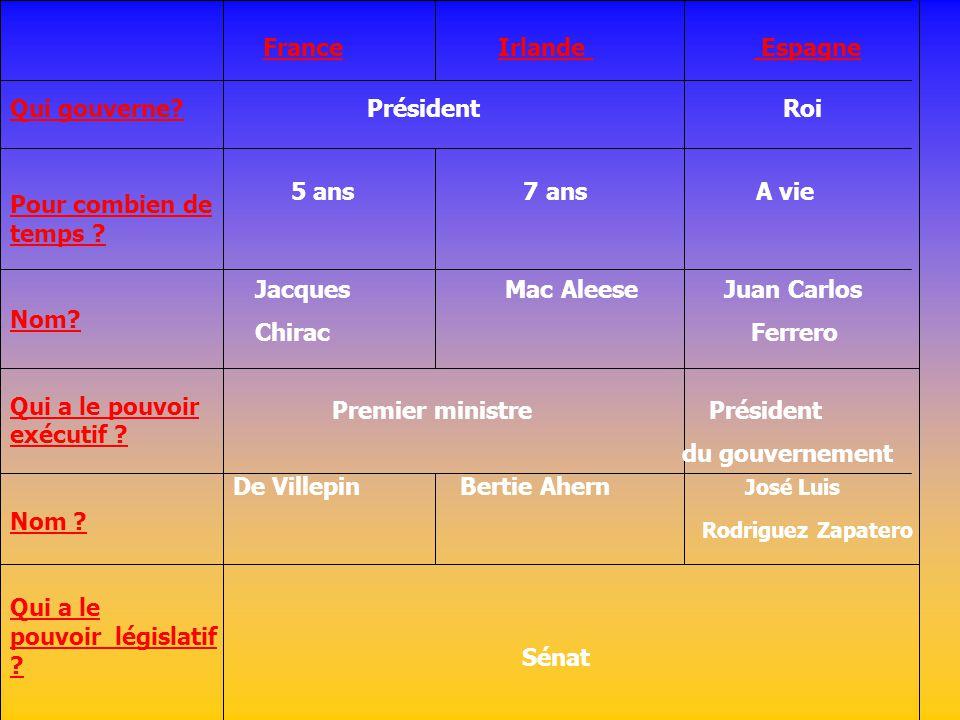 Qui gouverne? France Irlande Espagne Pour combien de temps ? Nom? Qui a le pouvoir exécutif ? Nom ? Qui a le pouvoir législatif ? Président Roi 5 ans