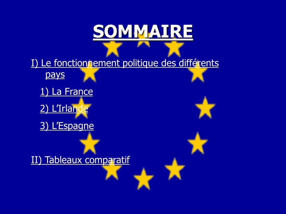 I) Le fonctionnement politique des pays: France Irlande Espagne