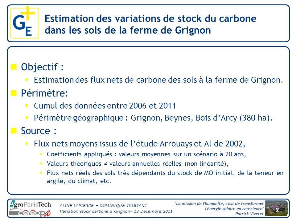 ALINE LAPIERRE – DOMINIQUE TRISTANT Variation stock carbone à Grignon- 13 Décembre 2011 2 Estimation des variations de stock du carbone dans les sols de la ferme de Grignon Objectif :  Estimation des flux nets de carbone des sols à la ferme de Grignon.