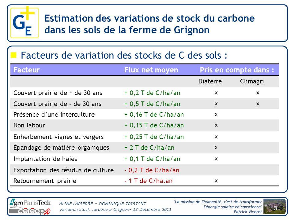 ALINE LAPIERRE – DOMINIQUE TRISTANT Variation stock carbone à Grignon- 13 Décembre 2011 3 Facteurs de variation des stocks de C des sols : Estimation des variations de stock du carbone dans les sols de la ferme de Grignon FacteurFlux net moyenPris en compte dans : DiaterreClimagri Couvert prairie de + de 30 ans+ 0,2 T de C/ha/an xx Couvert prairie de – de 30 ans+ 0,5 T de C/ha/an xx Présence d'une interculture+ 0,16 T de C/ha/an x Non labour+ 0,15 T de C/ha/an x Enherbement vignes et vergers+ 0,25 T de C/ha/an x Épandage de matière organiques+ 2 T de C/ha/an x Implantation de haies+ 0,1 T de C/ha/an x Exportation des résidus de culture- 0,2 T de C/ha/an Retournement prairie- 1 T de C/ha.an x