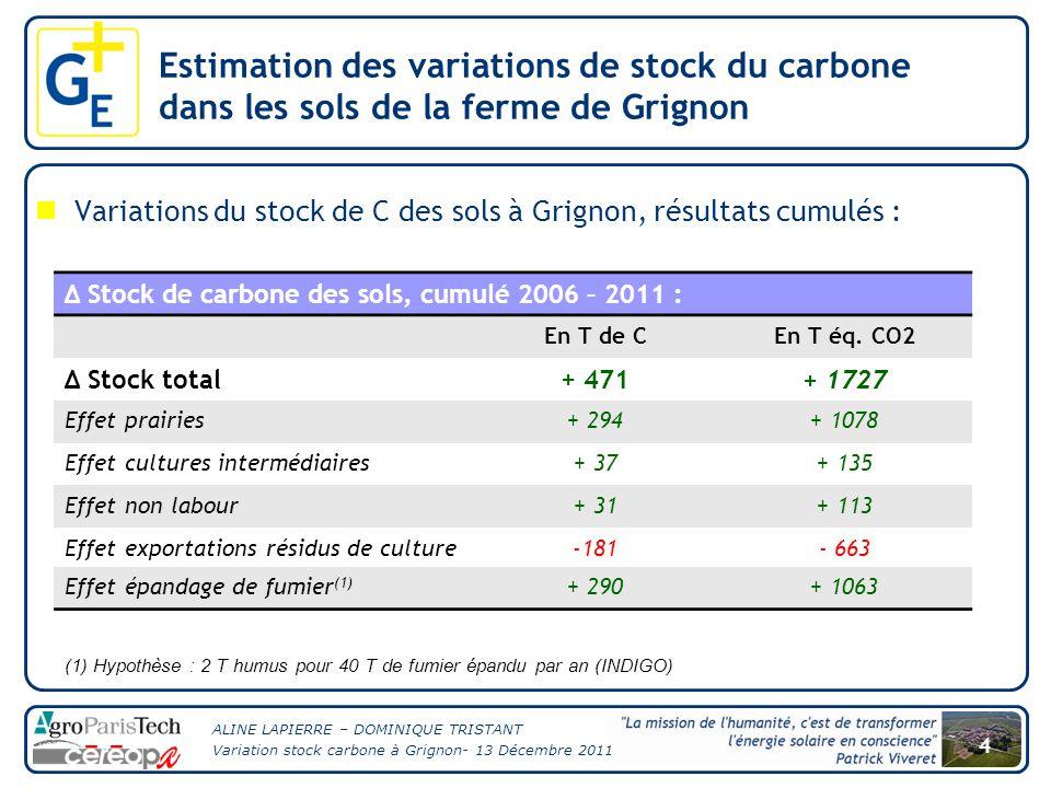 ALINE LAPIERRE – DOMINIQUE TRISTANT Variation stock carbone à Grignon- 13 Décembre 2011 4 Variations du stock de C des sols à Grignon, résultats cumulés : (1) Hypothèse : 2 T humus pour 40 T de fumier épandu par an (INDIGO) Δ Stock de carbone des sols, cumulé 2006 – 2011 : En T de CEn T éq.