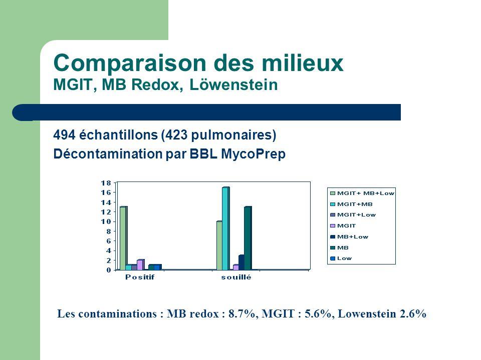 Comparaison des milieux MGIT, MB Redox, Löwenstein 494 échantillons (423 pulmonaires) Décontamination par BBL MycoPrep Les contaminations : MB redox :