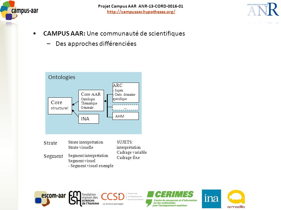 Projet Campus AAR ANR-13-CORD-0016-01 http://campusaar.hypotheses.org/http://campusaar.hypotheses.org/ CAMPUS AAR: Une communauté de scientifiques –Des approches différenciées –Un savoir partageable Ontologies Core structurel Core AAR Ontologie Thématique Générale INA ARC - Sujets - Onto.