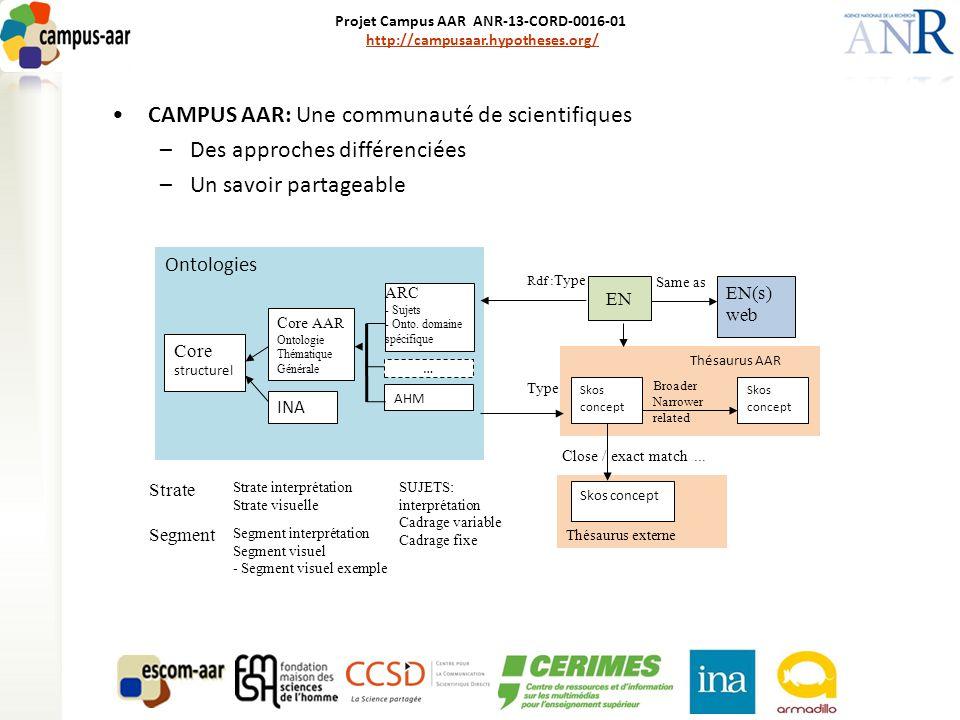 Projet Campus AAR ANR-13-CORD-0016-01 http://campusaar.hypotheses.org/http://campusaar.hypotheses.org/ Présentation rapide de l'interface du prototype Strate Segment interprétation personne Direct, playback clip N N 1N rolemode Tous types 3 valeurs Tous sujets