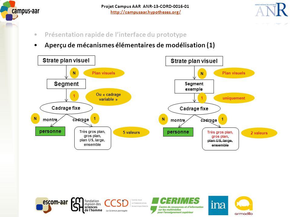 Projet Campus AAR ANR-13-CORD-0016-01 http://campusaar.hypotheses.org/http://campusaar.hypotheses.org/ Présentation rapide de l'interface du prototype Aperçu de mécanismes élémentaires de modélisation (1) Strate plan visuel Segment Cadrage fixe personne Très gros plan, gros plan, plan US, large, ensemble N 1 1N montrecadrage Plan visuels 5 valeurs Strate plan visuel Segment exemple Cadrage fixe personne Très gros plan, gros plan, plan US, large, ensemble N 1 1N montrecadrage Plan visuels 2 valeurs Ou « cadrage variable » uniquement