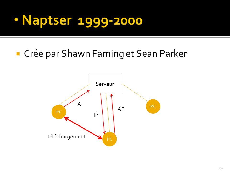  Crée par Shawn Faming et Sean Parker Serveur PC A ? A IP Téléchargement 10