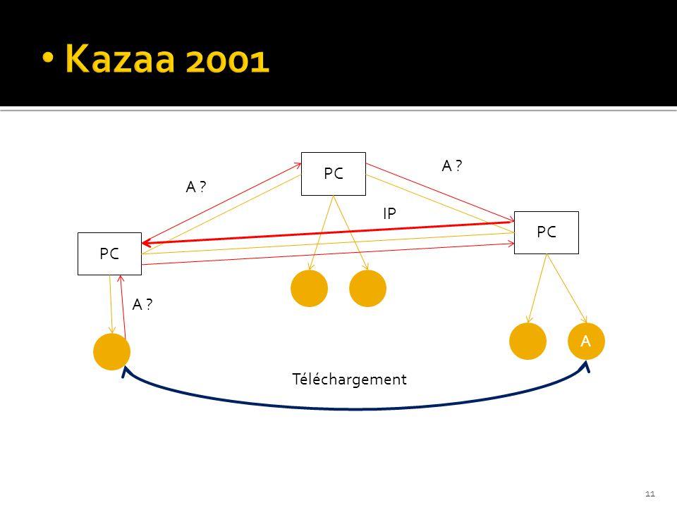 PC A A ? IP Téléchargement 11