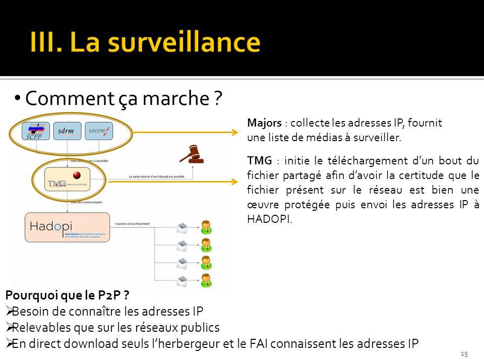 Comment ça marche ? Majors : collecte les adresses IP, fournit une liste de médias à surveiller. TMG : initie le téléchargement d'un bout du fichier p