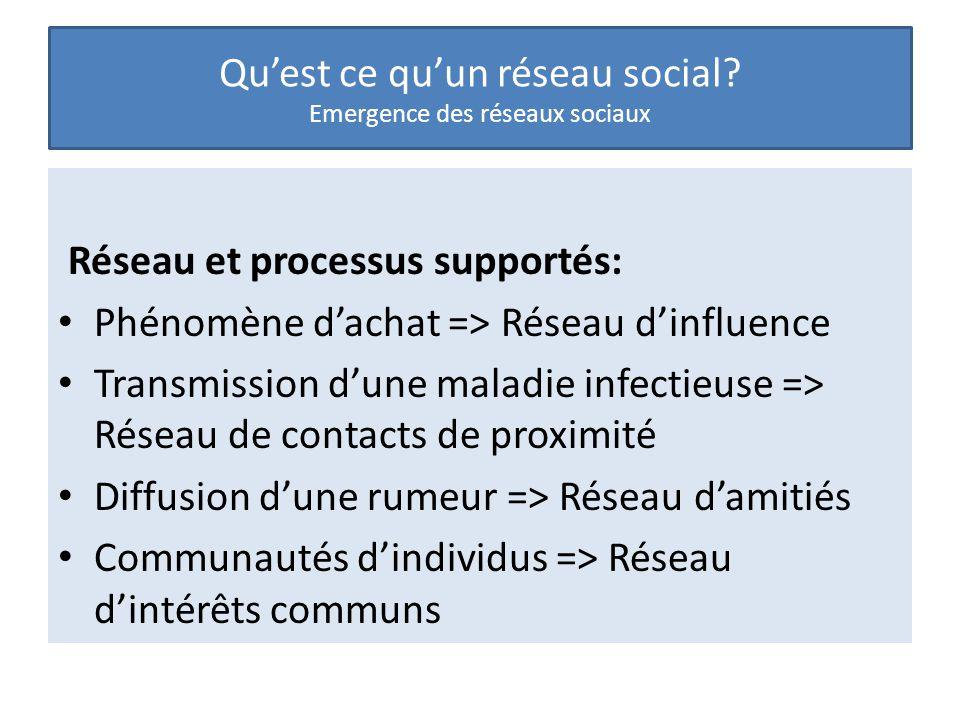 Qu'est ce qu'un réseau social? Emergence des réseaux sociaux Réseau et processus supportés: Phénomène d'achat => Réseau d'influence Transmission d'une
