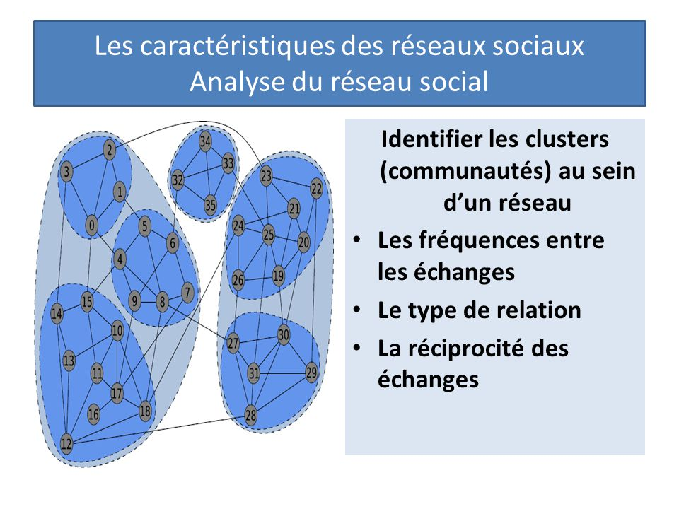 Identifier les clusters (communautés) au sein d'un réseau Les fréquences entre les échanges Le type de relation La réciprocité des échanges Les caractéristiques des réseaux sociaux Analyse du réseau social