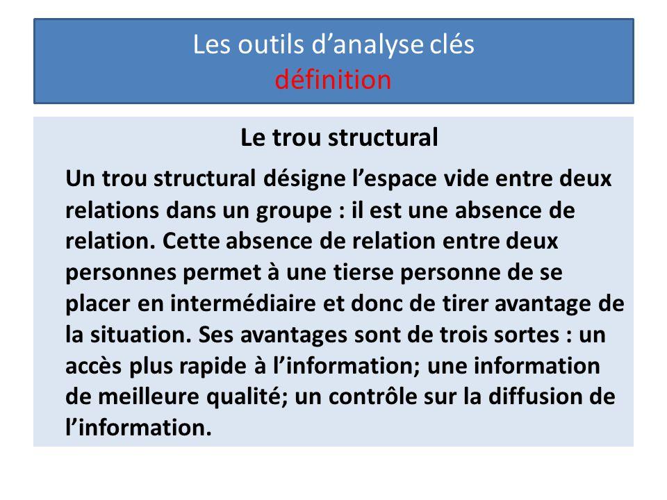 Les outils d'analyse clés définition Le trou structural Un trou structural désigne l'espace vide entre deux relations dans un groupe : il est une abse