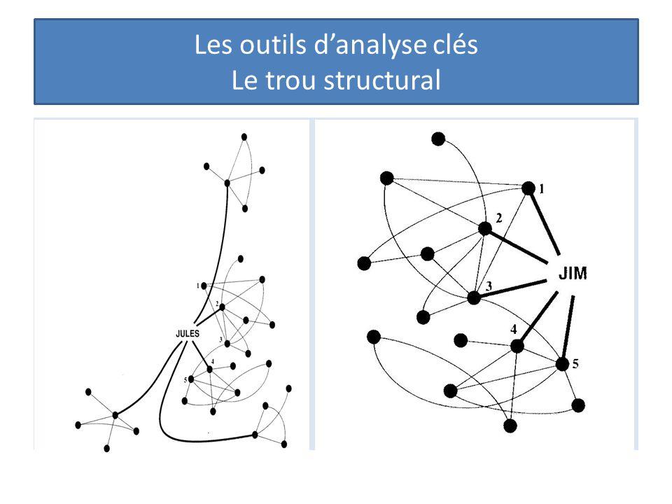 Les outils d'analyse clés Le trou structural