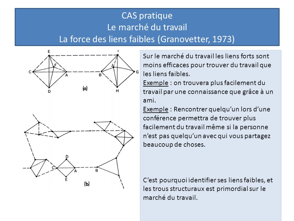 CAS pratique Le marché du travail La force des liens faibles (Granovetter, 1973) Sur le marché du travail les liens forts sont moins efficaces pour trouver du travail que les liens faibles.